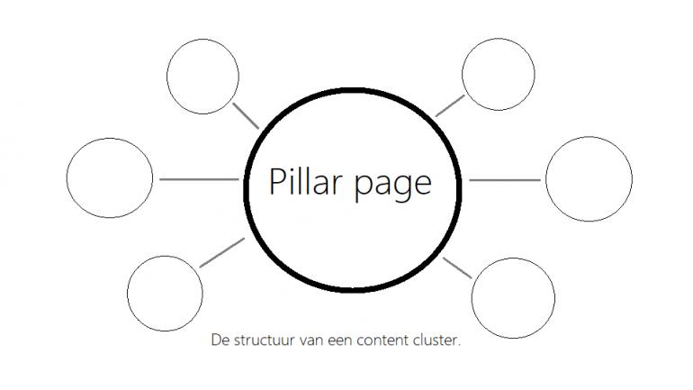 hoger in Google met topic clusters en pillar content